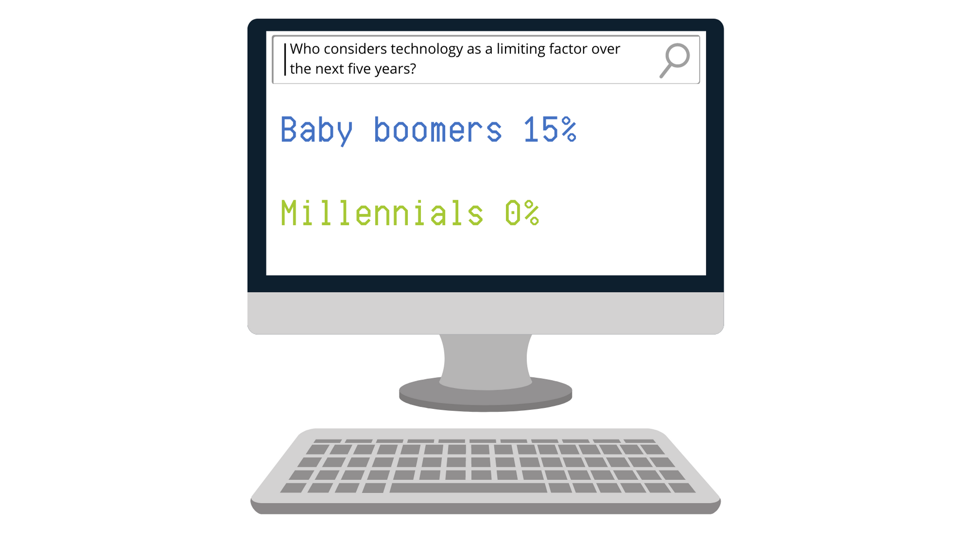 Survey accountants illustrates young millennials aren't worried about technology