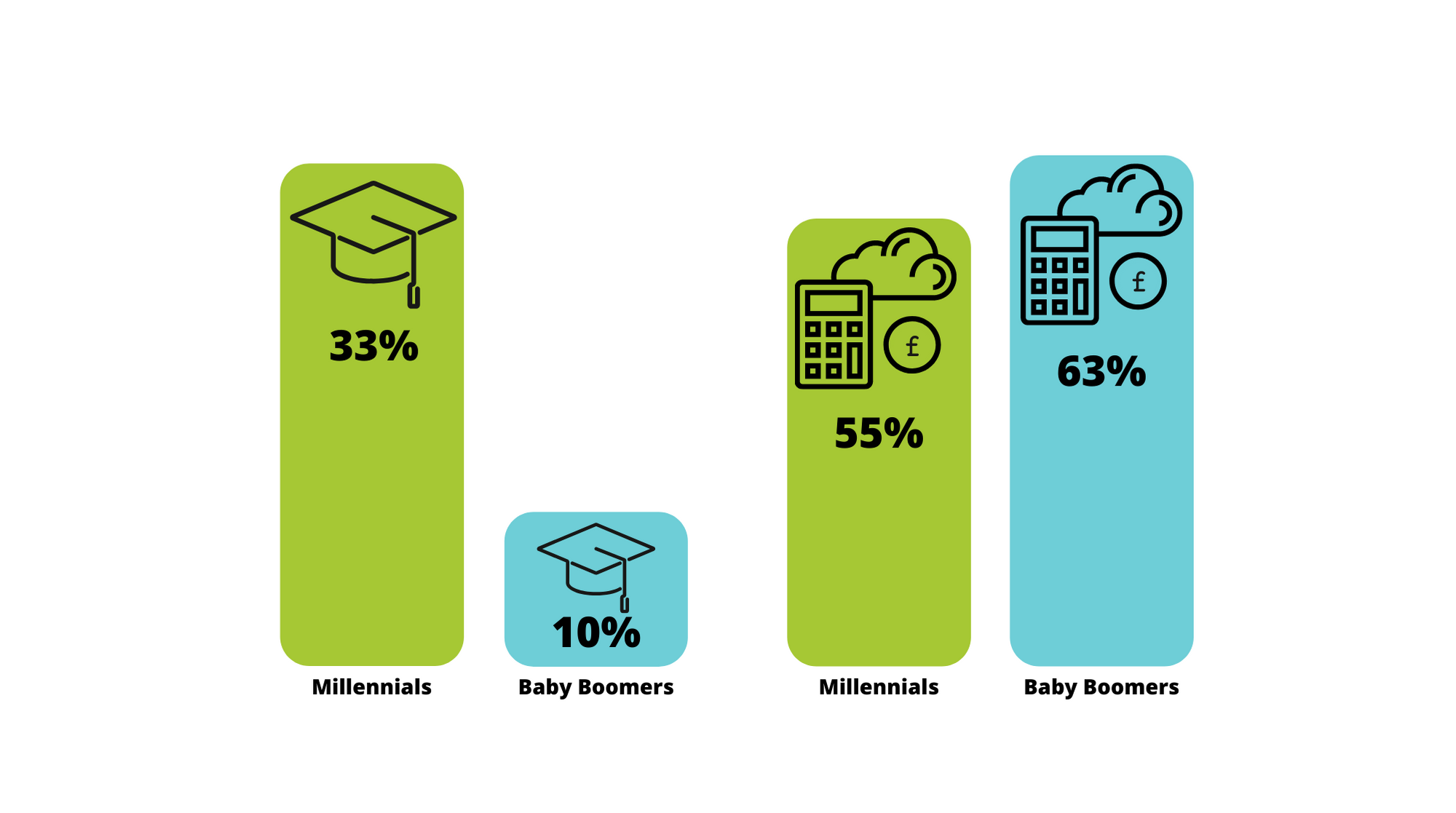 Survey accountants illustrates young millennials complete more degrees
